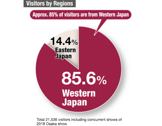 [Osaka Show] Visitors by Regions