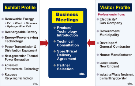 Exhibit Profile: Renewable Energy(PV, Wind, Biomass, Hydrogen/Fuel Cell), Rechargeable Battery, Energy/Power-saving Technology, Power Transmission & Distribution Equipment, Next-generation Thermal Power Generation, Advanced Environmental Technology, Resource Recycling Technology, etc. Visitor Profile: Professionals from - Electricity/Gas Company, Government/Municipality, Developer/General Contructor, House Manufacturer, Energy Industry New Entrant, Industrial Waste Treatment, Dismantling Operator, etc.