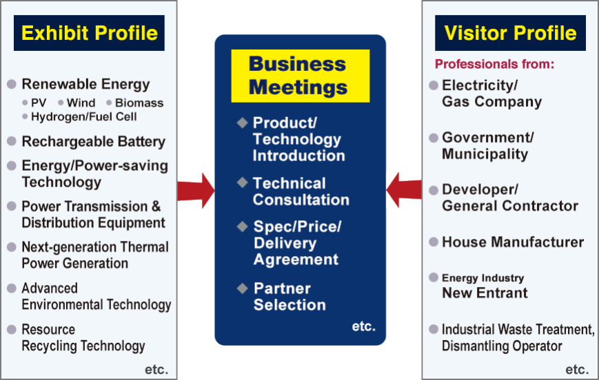 Exhibit Profile: Renewable Energy(PV, Wind, Biomass, Hydrogen/Fuel Cell), Rechargeable Battery, Energy/Power-saving Technology, Power Transmission & Distribution Equipment, Next-generation Thermal Power Generation, Advanced Environmental Technology, Resource Recycling Technology, etc. Visitor Profile: Professionals from - Electricity/Gas Company, Government/Municipality, Developer/General Contractor, House Manufacturer, Energy Industry New Entrant, Industrial Waste Treatment, Dismantling Operator, etc.